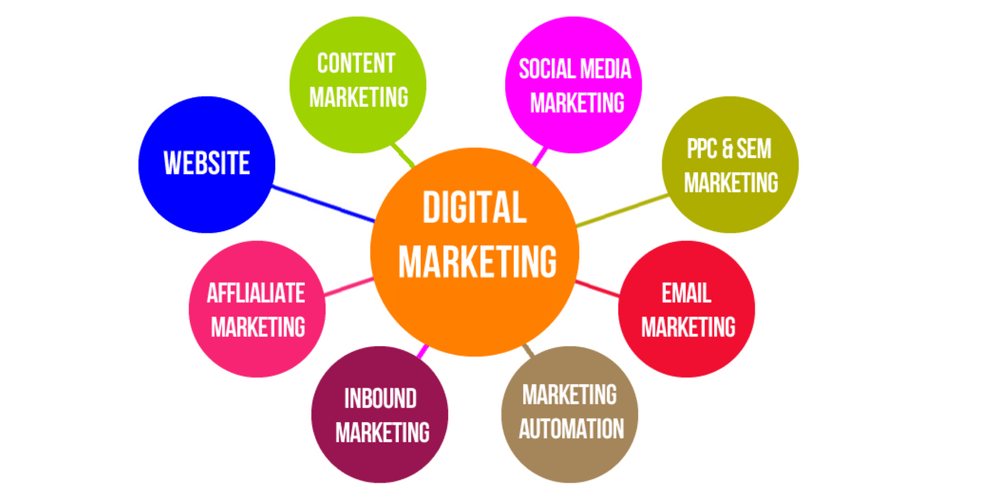 C:\Users\sahil dhiman\Desktop\swatifiles\Types-Of-Digital-Marketing-Core-Parts-To-know-1.png